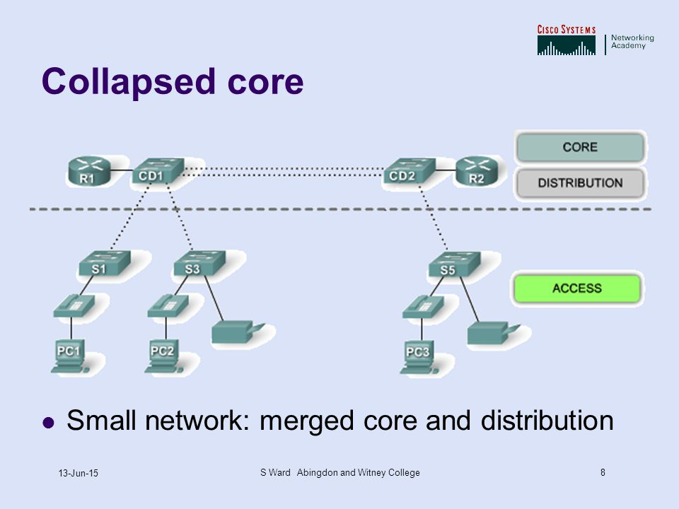 8 13-Jun-15 S Ward Abingdon and Witney College Collapsed core Small network: merged core and distribution