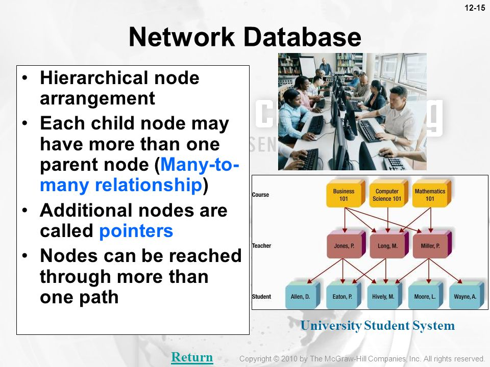 Network Database Hierarchical node arrangement Each child node may have more than one parent node (Many-to- many relationship) Additional nodes are called pointers Nodes can be reached through more than one path University Student System Return Copyright © 2010 by The McGraw-Hill Companies, Inc.