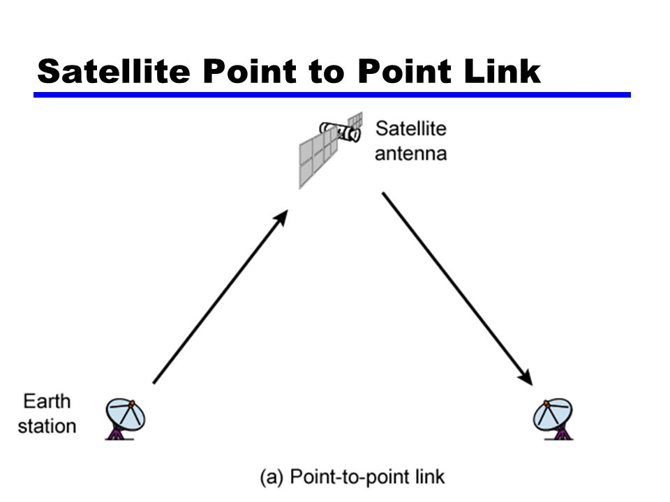 Satellite Point to Point Link