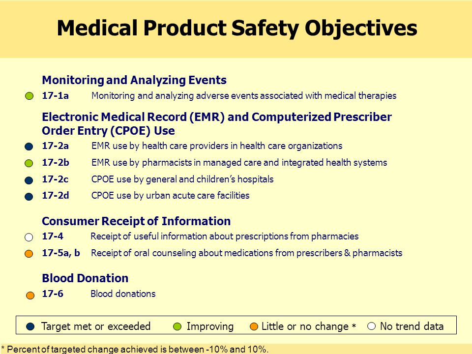 Monitoring and Analyzing Events 17-1a Monitoring and analyzing adverse events associated with medical therapies Electronic Medical Record (EMR) and Computerized Prescriber Order Entry (CPOE) Use 17-2a EMR use by health care providers in health care organizations 17-2b EMR use by pharmacists in managed care and integrated health systems 17-2c CPOE use by general and children's hospitals 17-2d CPOE use by urban acute care facilities Consumer Receipt of Information 17-4 Receipt of useful information about prescriptions from pharmacies 17-5a, b Receipt of oral counseling about medications from prescribers & pharmacists Blood Donation 17-6 Blood donations Medical Product Safety Objectives * Percent of targeted change achieved is between -10% and 10%.