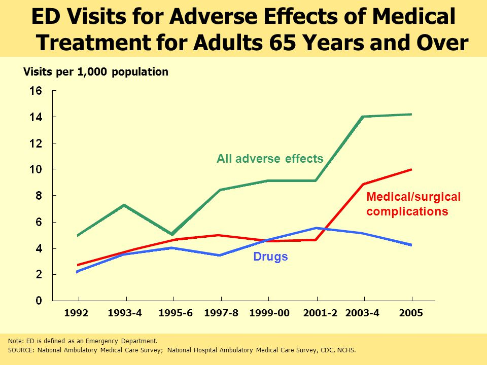 Visits per 1,000 population ED Visits for Adverse Effects of Medical Treatment for Adults 65 Years and Over Note: ED is defined as an Emergency Department.