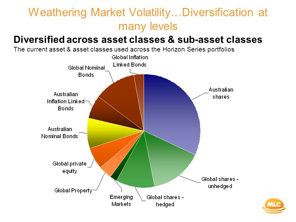 Weathering Market Volatility…Diversification at many levels Diversified across asset classes & sub-asset classes The current asset & asset classes used across the Horizon Series portfolios