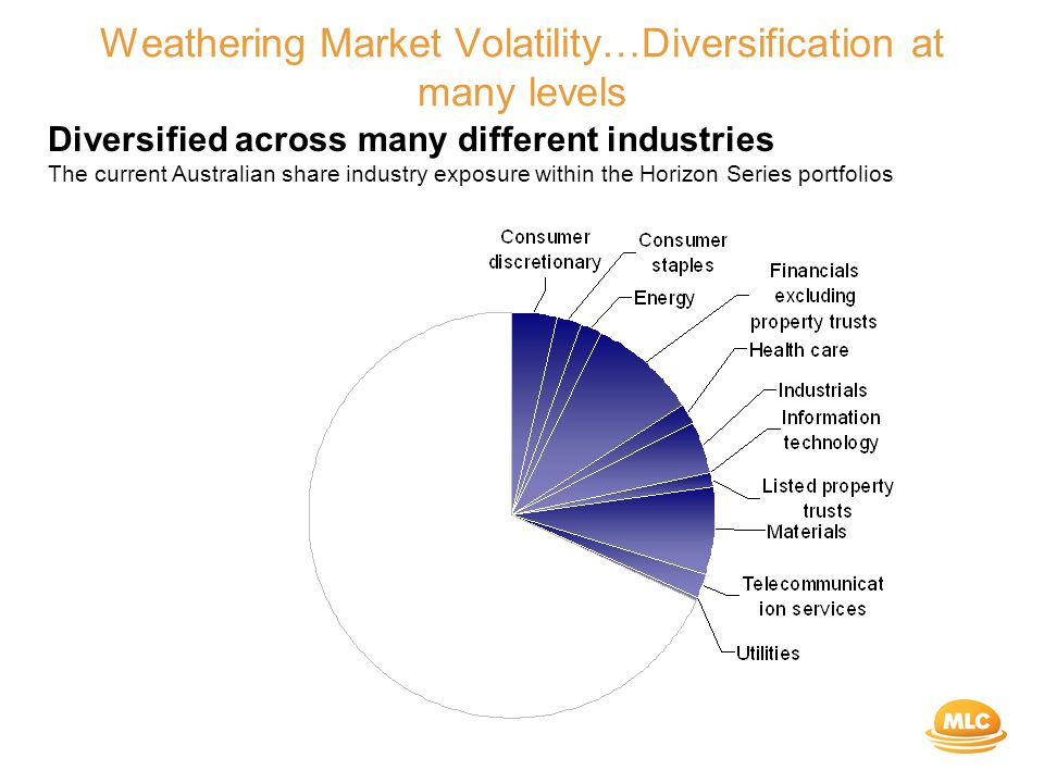 Weathering Market Volatility…Diversification at many levels Diversified across many different industries The current Australian share industry exposure within the Horizon Series portfolios