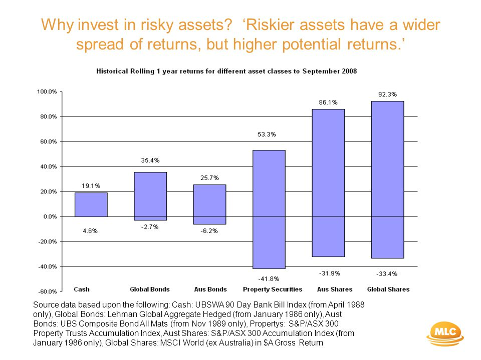 Why invest in risky assets.