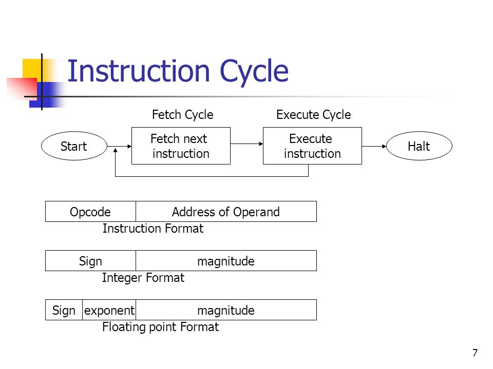 7 Instruction Cycle Start Fetch next instruction Execute instruction Halt Fetch Cycle Execute Cycle OpcodeAddress of Operand Instruction Format Signmagnitude Integer Format exponentmagnitude Floating point Format Sign