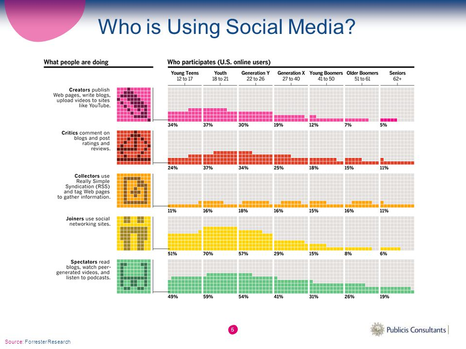 5 Who is Using Social Media? Source: Forrester Research
