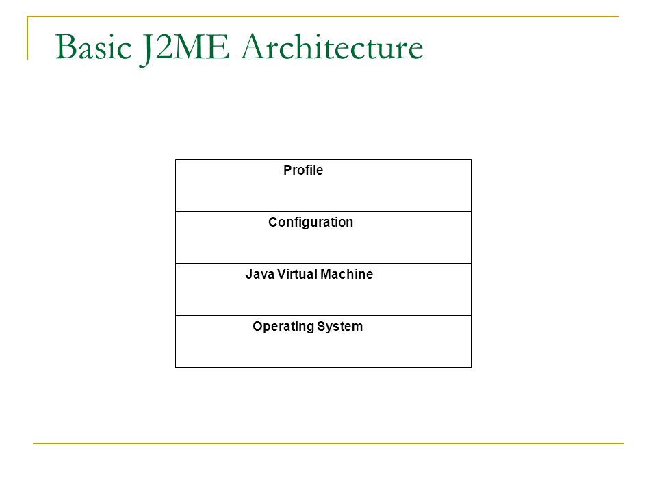 Basic J2ME Architecture Operating System Java Virtual Machine Configuration Profile