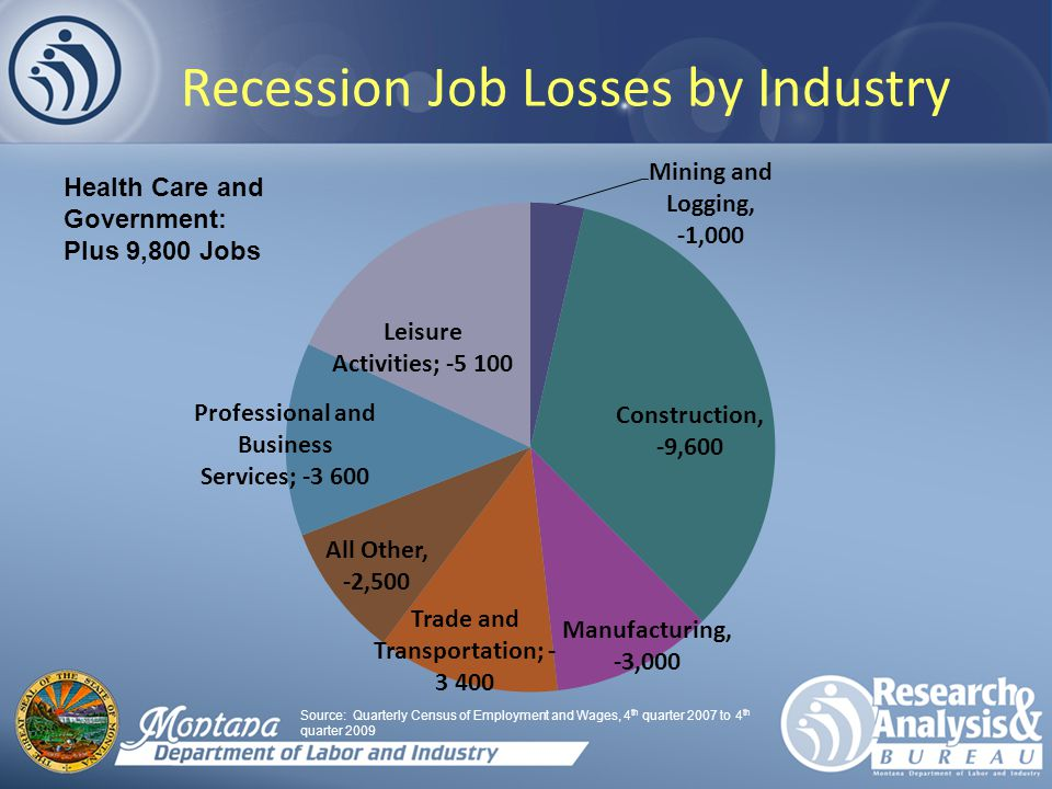 Recession Job Losses by Industry Source: Quarterly Census of Employment and Wages, 4 th quarter 2007 to 4 th quarter 2009