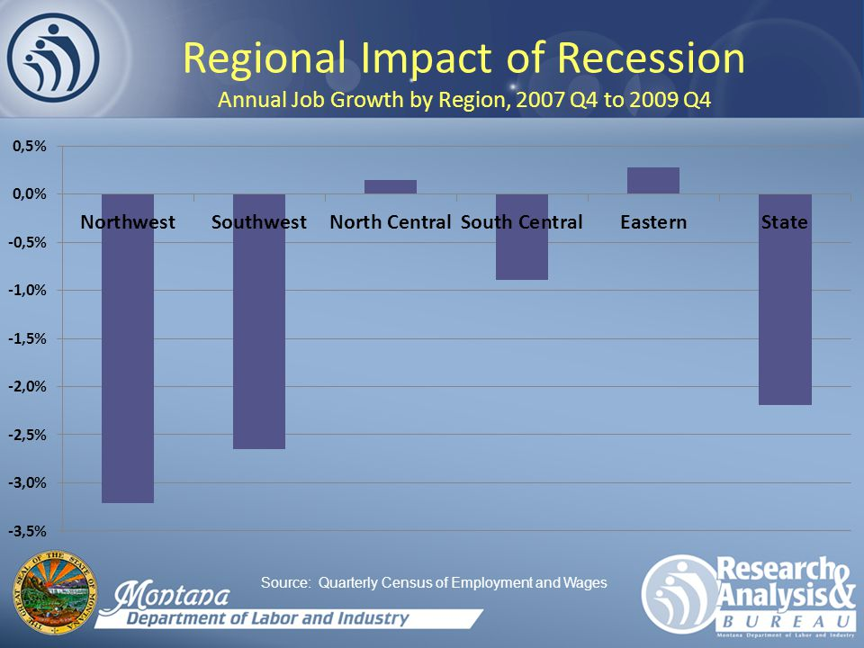 Regional Impact of Recession Annual Job Growth by Region, 2007 Q4 to 2009 Q4 Source: Quarterly Census of Employment and Wages