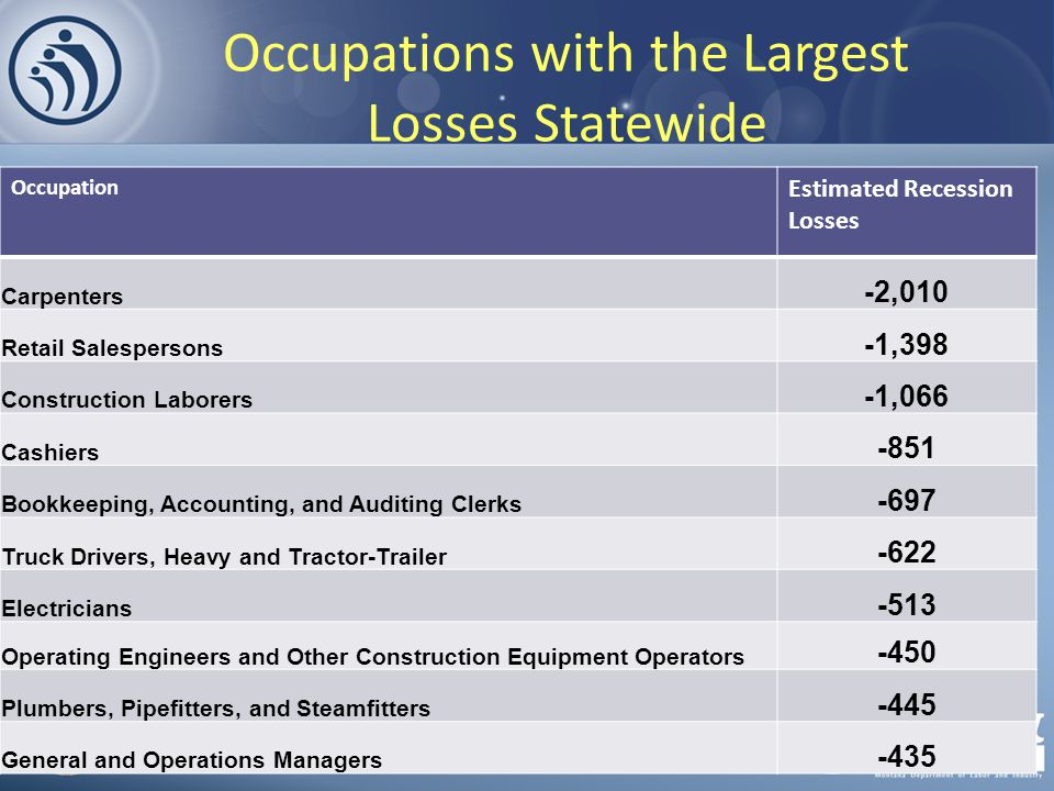 Occupations with the Largest Losses Statewide Occupation Estimated Recession Losses Carpenters -2,010 Retail Salespersons -1,398 Construction Laborers -1,066 Cashiers -851 Bookkeeping, Accounting, and Auditing Clerks -697 Truck Drivers, Heavy and Tractor-Trailer -622 Electricians -513 Operating Engineers and Other Construction Equipment Operators -450 Plumbers, Pipefitters, and Steamfitters -445 General and Operations Managers -435