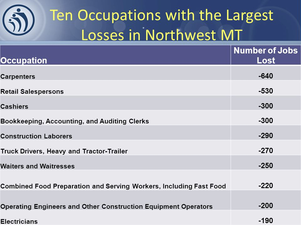 Ten Occupations with the Largest Losses in Northwest MT Occupation Number of Jobs Lost Carpenters -640 Retail Salespersons -530 Cashiers -300 Bookkeeping, Accounting, and Auditing Clerks -300 Construction Laborers -290 Truck Drivers, Heavy and Tractor-Trailer -270 Waiters and Waitresses -250 Combined Food Preparation and Serving Workers, Including Fast Food -220 Operating Engineers and Other Construction Equipment Operators -200 Electricians -190