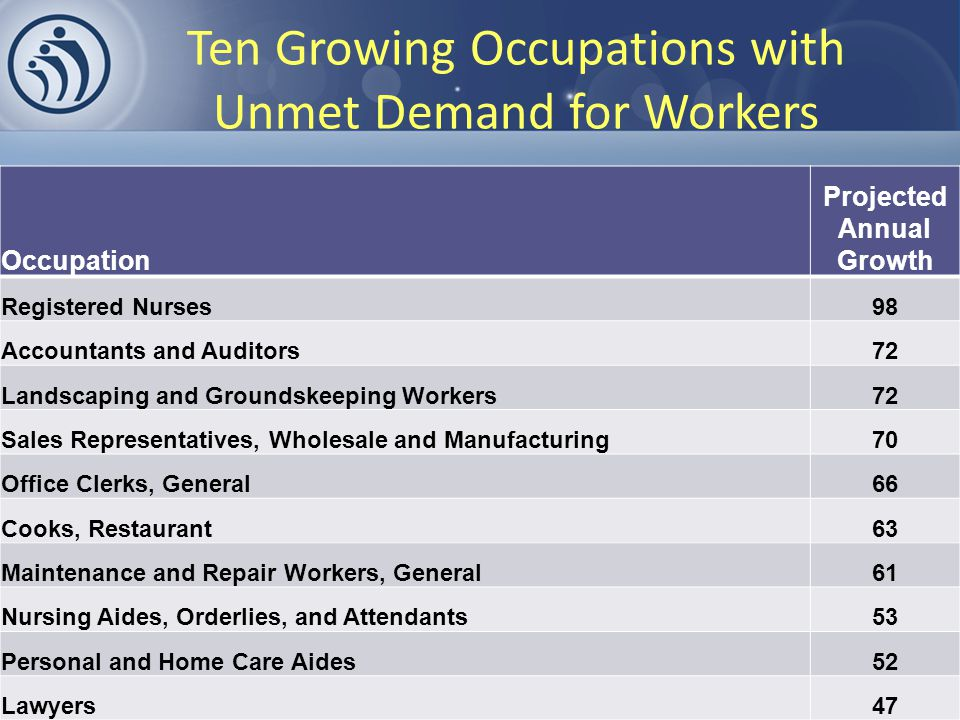 Ten Growing Occupations with Unmet Demand for Workers Occupation Projected Annual Growth Registered Nurses98 Accountants and Auditors72 Landscaping and Groundskeeping Workers72 Sales Representatives, Wholesale and Manufacturing70 Office Clerks, General66 Cooks, Restaurant63 Maintenance and Repair Workers, General61 Nursing Aides, Orderlies, and Attendants53 Personal and Home Care Aides52 Lawyers47
