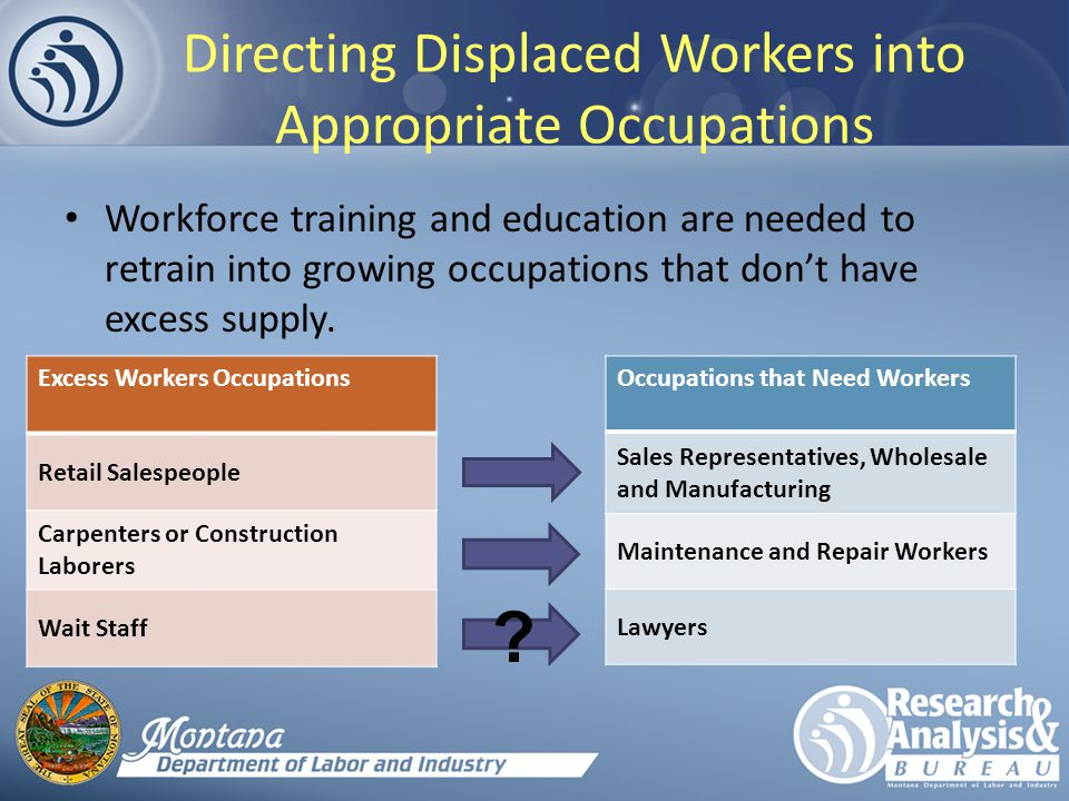 Directing Displaced Workers into Appropriate Occupations Workforce training and education are needed to retrain into growing occupations that don't have excess supply.