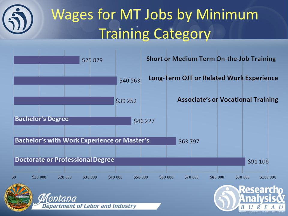 Wages for MT Jobs by Minimum Training Category