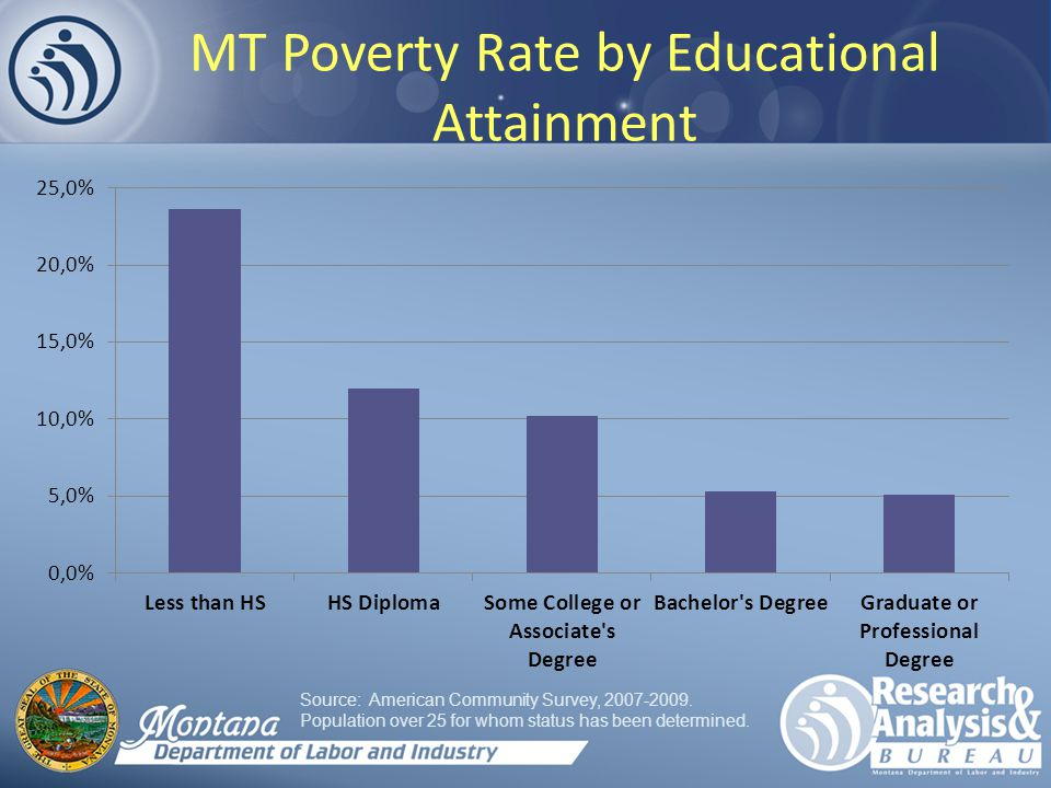 MT Poverty Rate by Educational Attainment Source: American Community Survey,