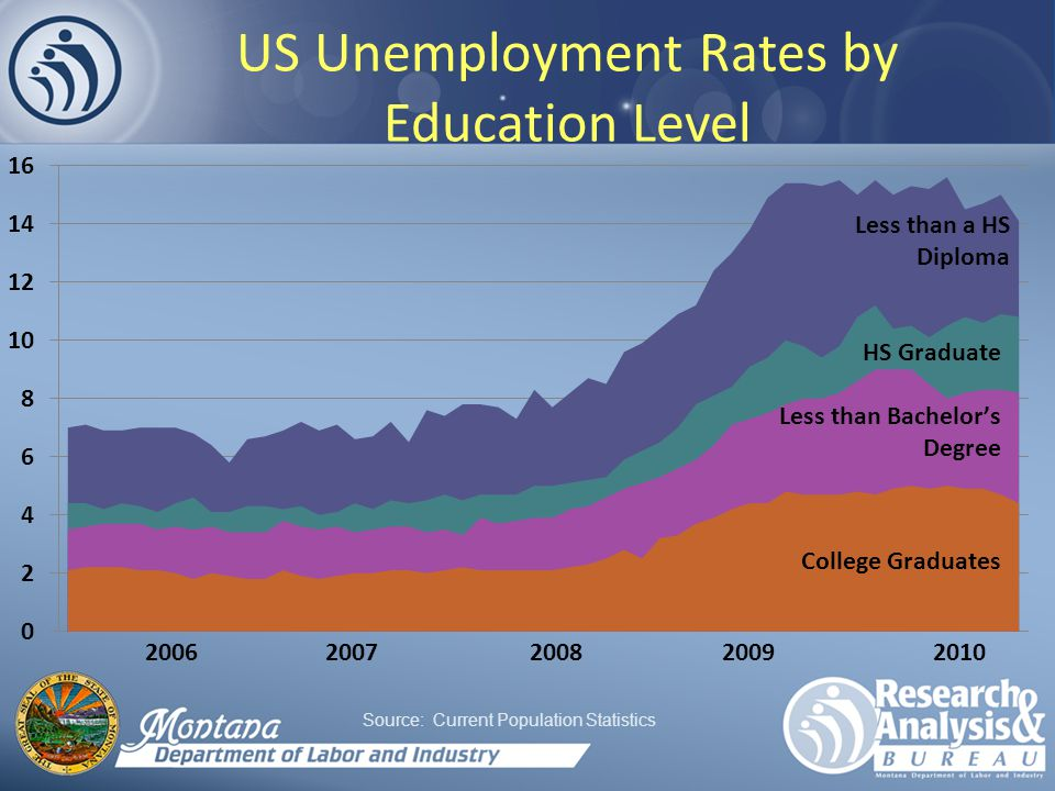 US Unemployment Rates by Education Level Source: Current Population Statistics