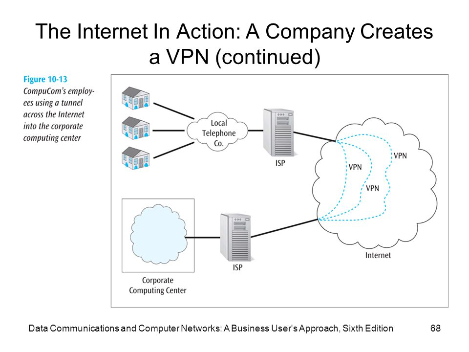 Data Communications and Computer Networks: A Business User s Approach, Sixth Edition68 The Internet In Action: A Company Creates a VPN (continued)