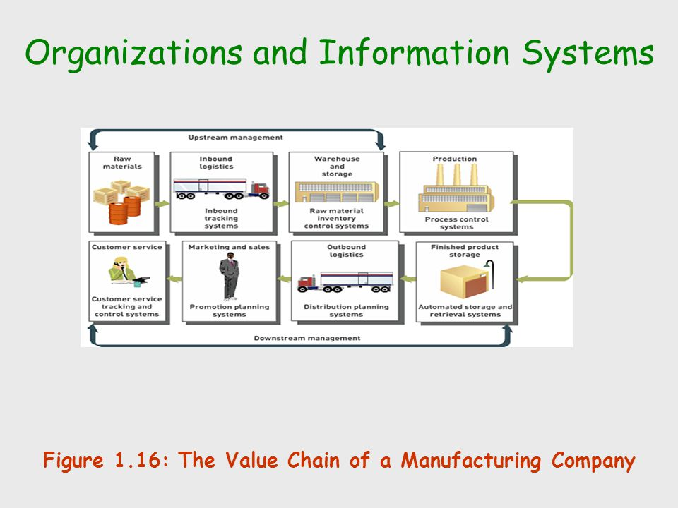 Organizations and Information Systems Figure 1.16: The Value Chain of a Manufacturing Company