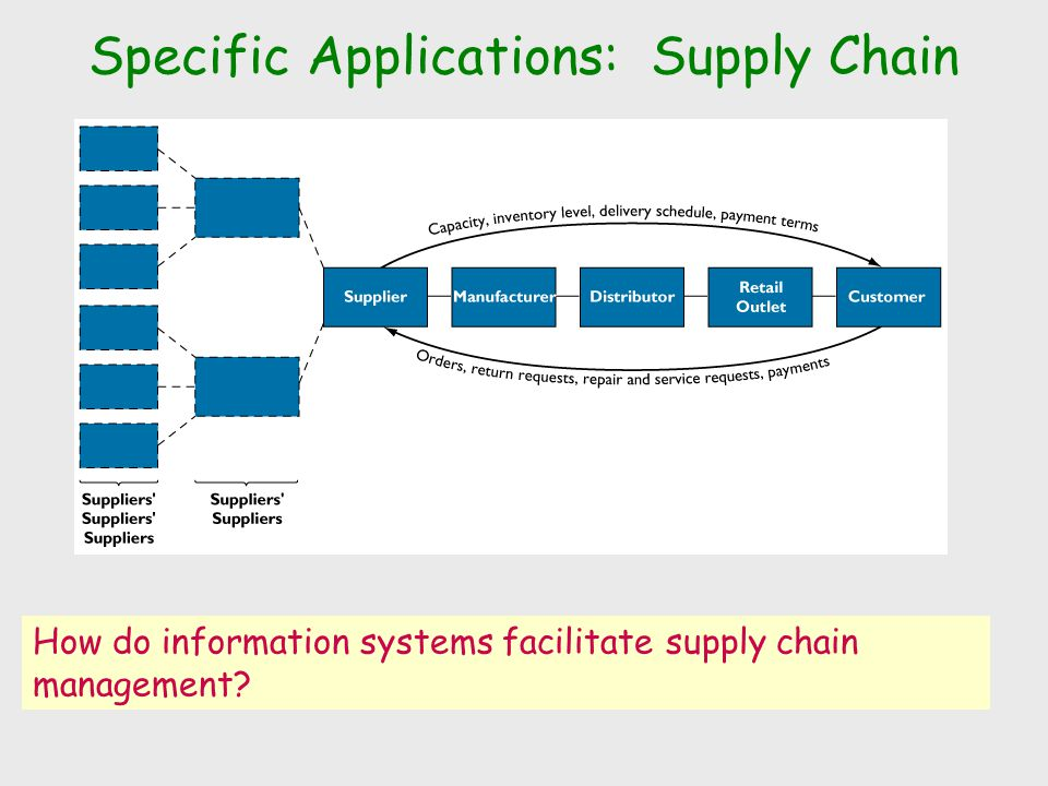 Specific Applications: Supply Chain How do information systems facilitate supply chain management