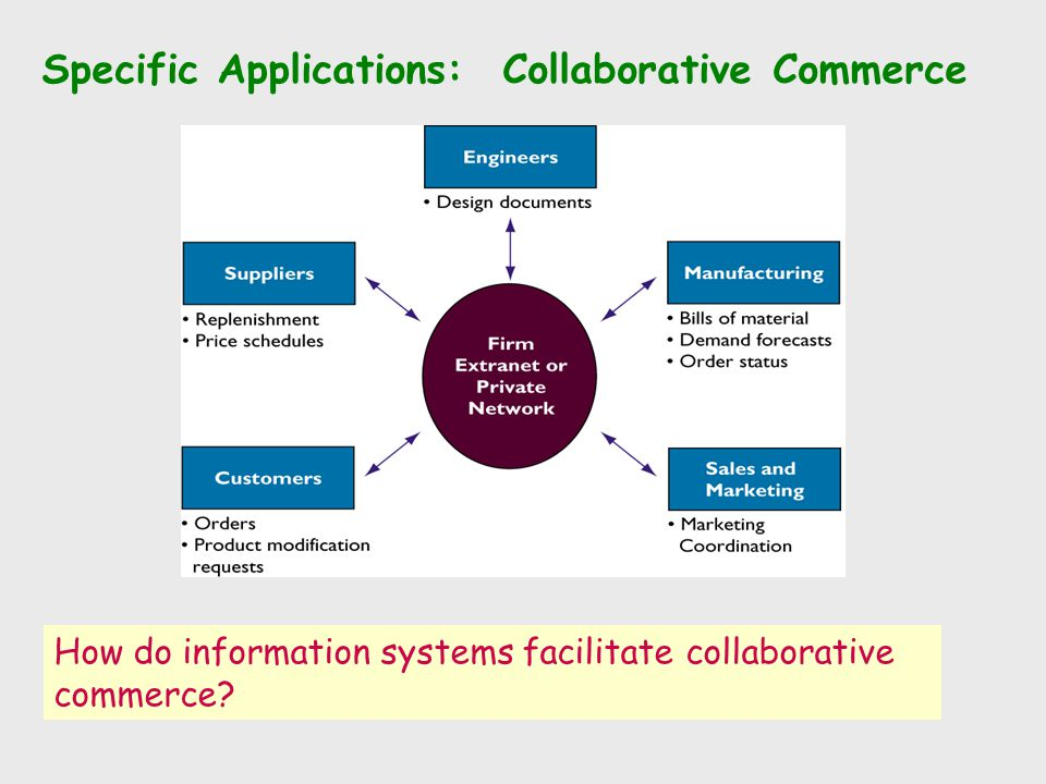 Specific Applications: Collaborative Commerce How do information systems facilitate collaborative commerce