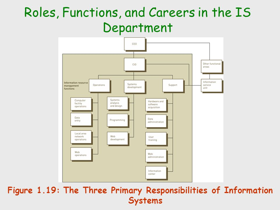 Roles, Functions, and Careers in the IS Department Figure 1.19: The Three Primary Responsibilities of Information Systems