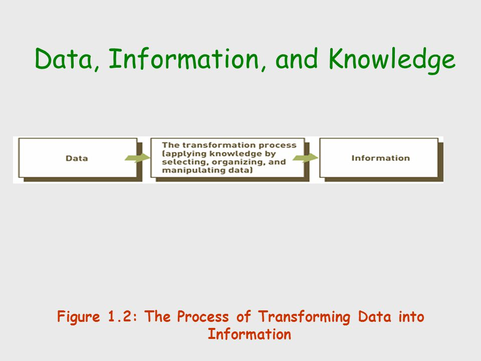 Figure 1.2: The Process of Transforming Data into Information Data, Information, and Knowledge