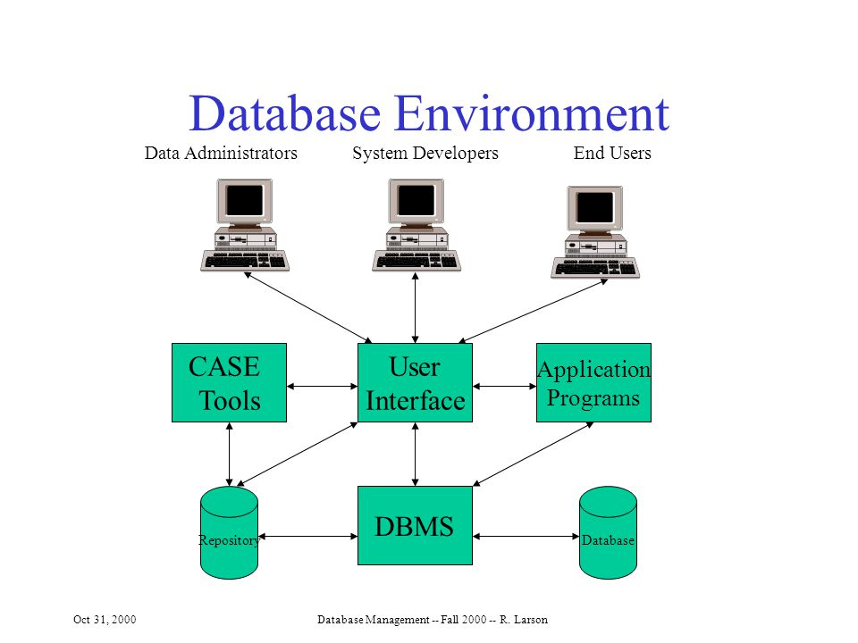 Oct 31, 2000Database Management -- Fall R.