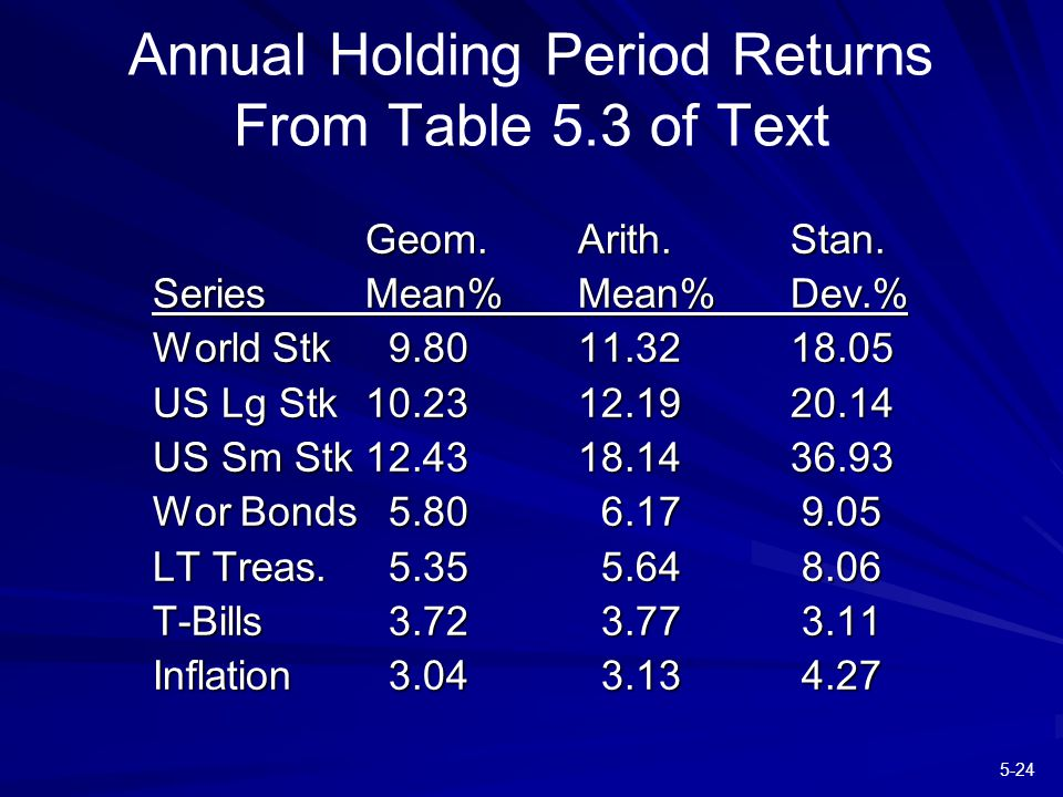5-24 Annual Holding Period Returns From Table 5.3 of Text Geom.Arith.Stan.