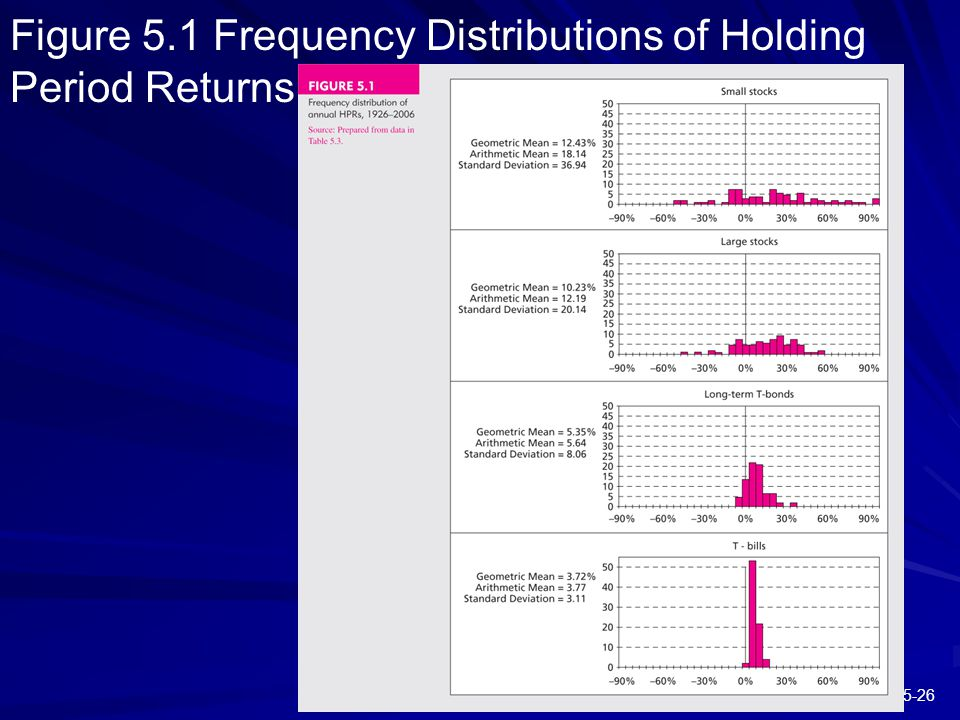 5-26 Figure 5.1 Frequency Distributions of Holding Period Returns