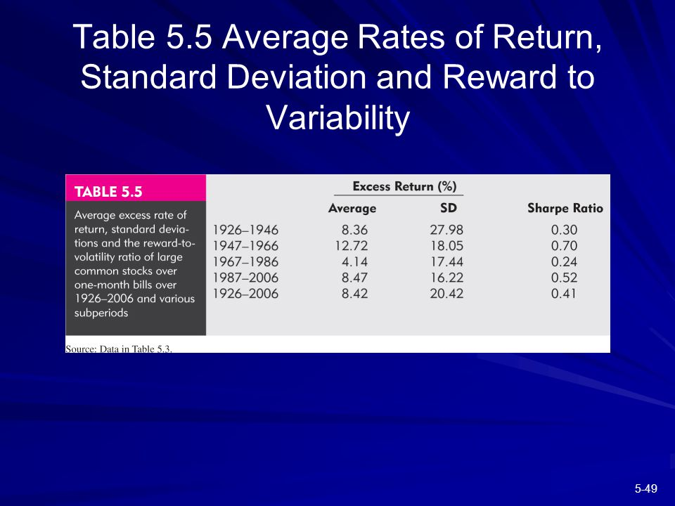 5-49 Table 5.5 Average Rates of Return, Standard Deviation and Reward to Variability