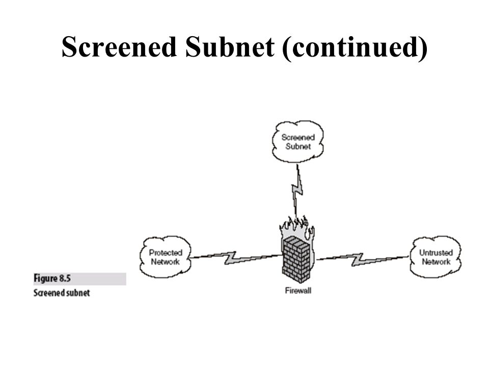 Screened Subnet (continued)