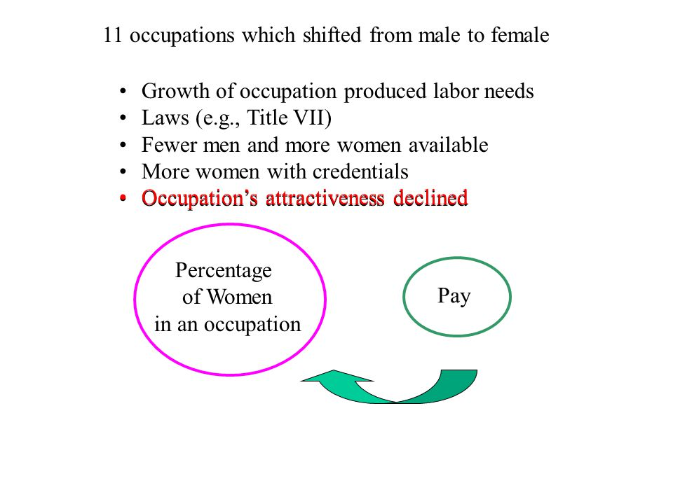 11 occupations which shifted from male to female Growth of occupation produced labor needs Laws (e.g., Title VII) Fewer men and more women available More women with credentials Occupation's attractiveness declined Pay Percentage of Women in an occupation