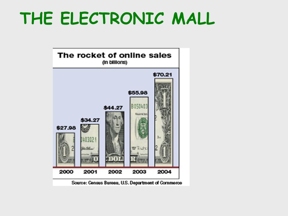 The Internet & Electronic Commerce