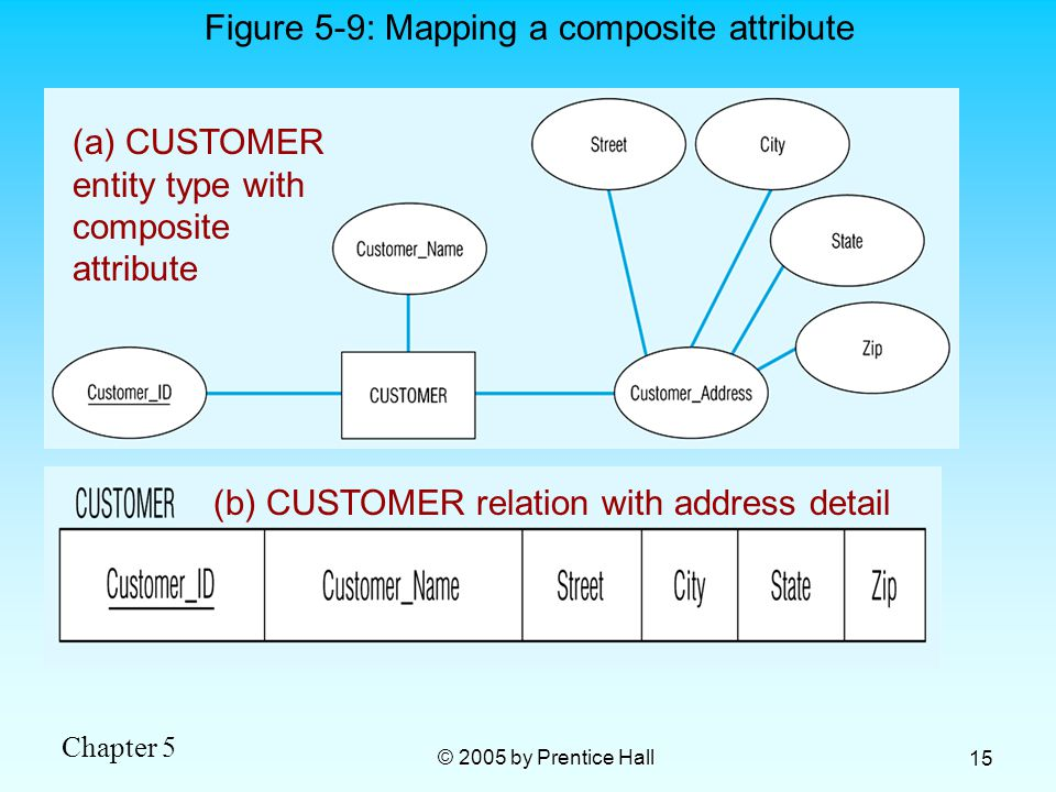 Chapter 5 © 2005 by Prentice Hall 15 (a) CUSTOMER entity type with composite attribute Figure 5-9: Mapping a composite attribute (b) CUSTOMER relation with address detail