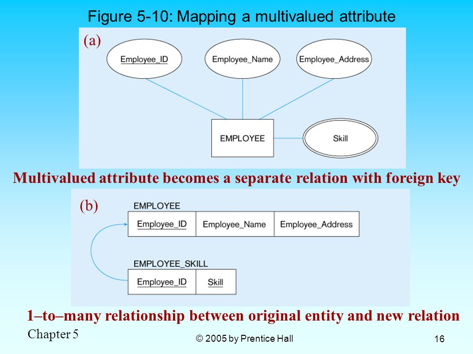 Chapter 5 © 2005 by Prentice Hall 16 Figure 5-10: Mapping a multivalued attribute 1–to–many relationship between original entity and new relation (a) Multivalued attribute becomes a separate relation with foreign key (b)