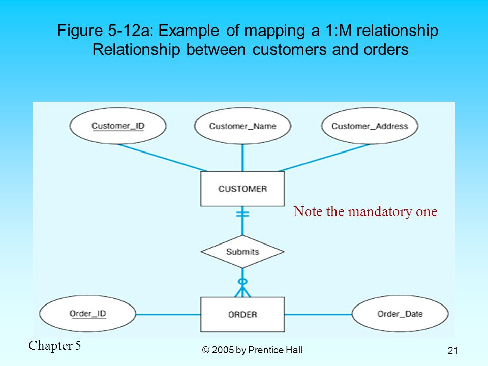 Chapter 5 © 2005 by Prentice Hall 21 Figure 5-12a: Example of mapping a 1:M relationship Relationship between customers and orders Note the mandatory one