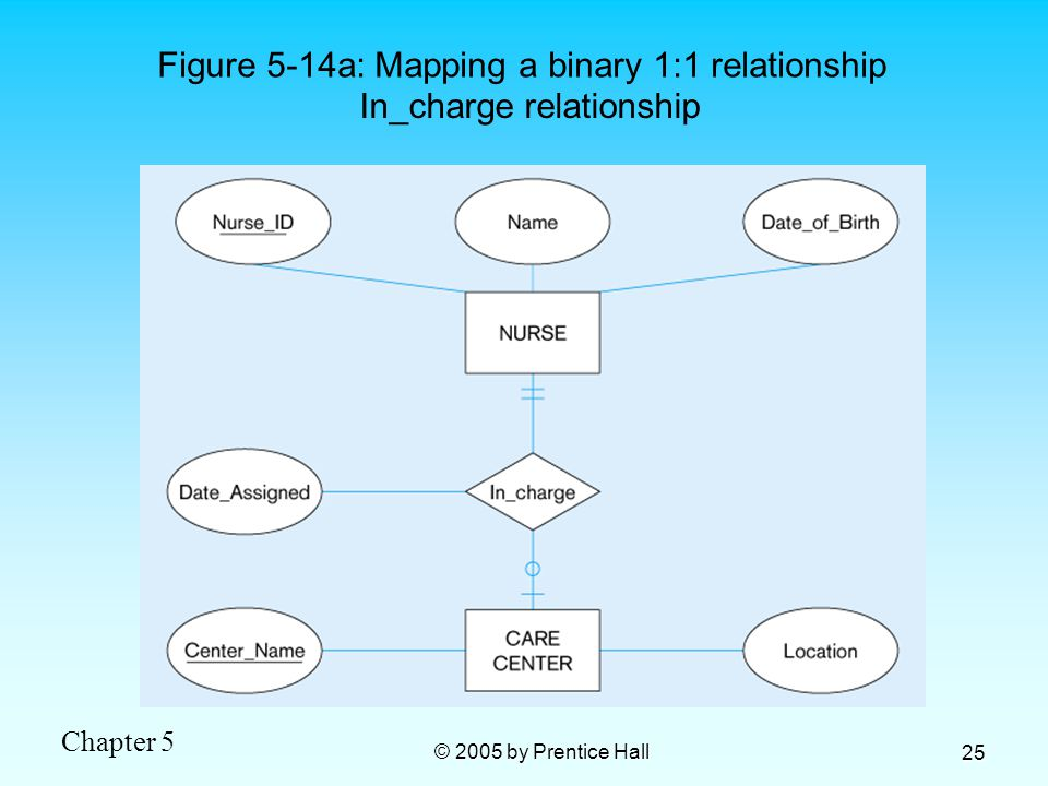 Chapter 5 © 2005 by Prentice Hall 25 Figure 5-14a: Mapping a binary 1:1 relationship In_charge relationship