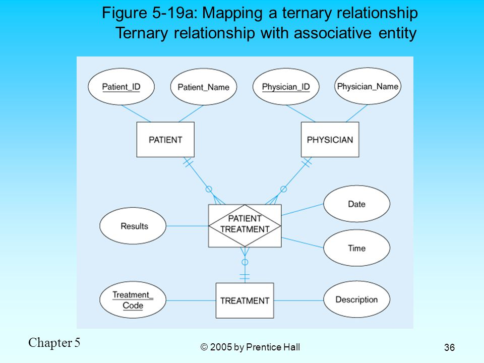 Chapter 5 © 2005 by Prentice Hall 36 Figure 5-19a: Mapping a ternary relationship Ternary relationship with associative entity