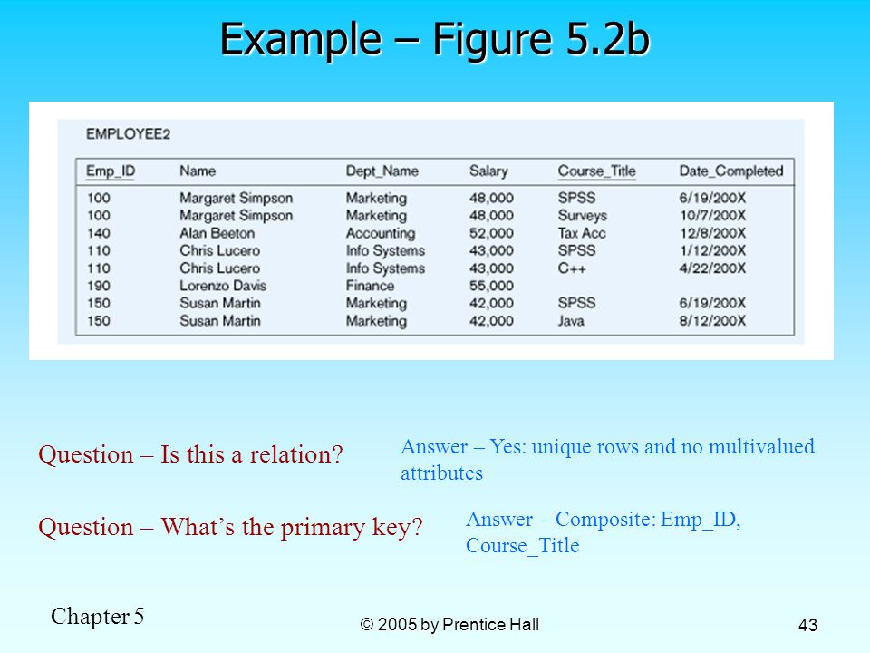 Chapter 5 © 2005 by Prentice Hall 43 Example – Figure 5.2b Question – Is this a relation.