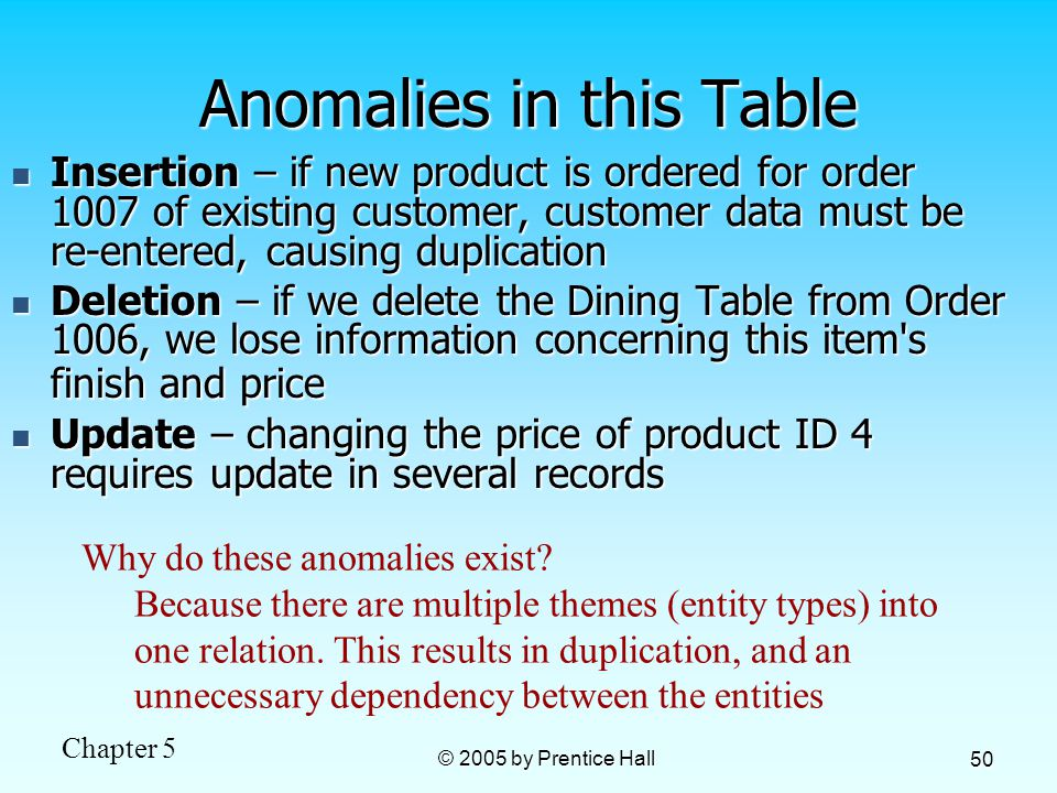 Chapter 5 © 2005 by Prentice Hall 50 Anomalies in this Table Insertion – if new product is ordered for order 1007 of existing customer, customer data must be re-entered, causing duplication Insertion – if new product is ordered for order 1007 of existing customer, customer data must be re-entered, causing duplication Deletion – if we delete the Dining Table from Order 1006, we lose information concerning this item s finish and price Deletion – if we delete the Dining Table from Order 1006, we lose information concerning this item s finish and price Update – changing the price of product ID 4 requires update in several records Update – changing the price of product ID 4 requires update in several records Why do these anomalies exist.