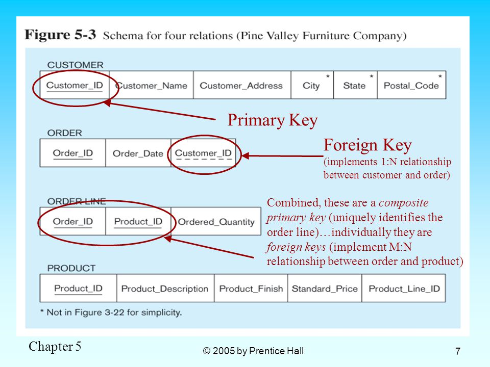 Chapter 5 © 2005 by Prentice Hall 7 Primary Key Foreign Key (implements 1:N relationship between customer and order) Combined, these are a composite primary key (uniquely identifies the order line)…individually they are foreign keys (implement M:N relationship between order and product)