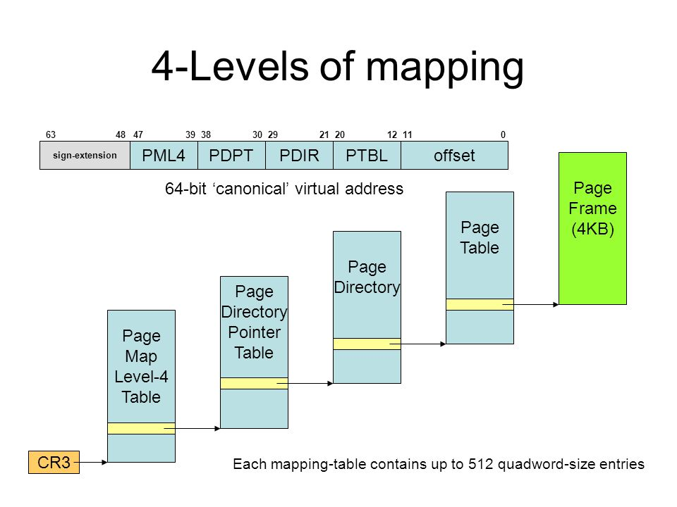 4-Levels of mapping Page Map Level-4 Table CR3 Page Directory Pointer Table Page Directory Page Table Page Frame (4KB) offset 64-bit 'canonical' virtual address sign-extension PML4PDPTPDIRPTBL Each mapping-table contains up to 512 quadword-size entries