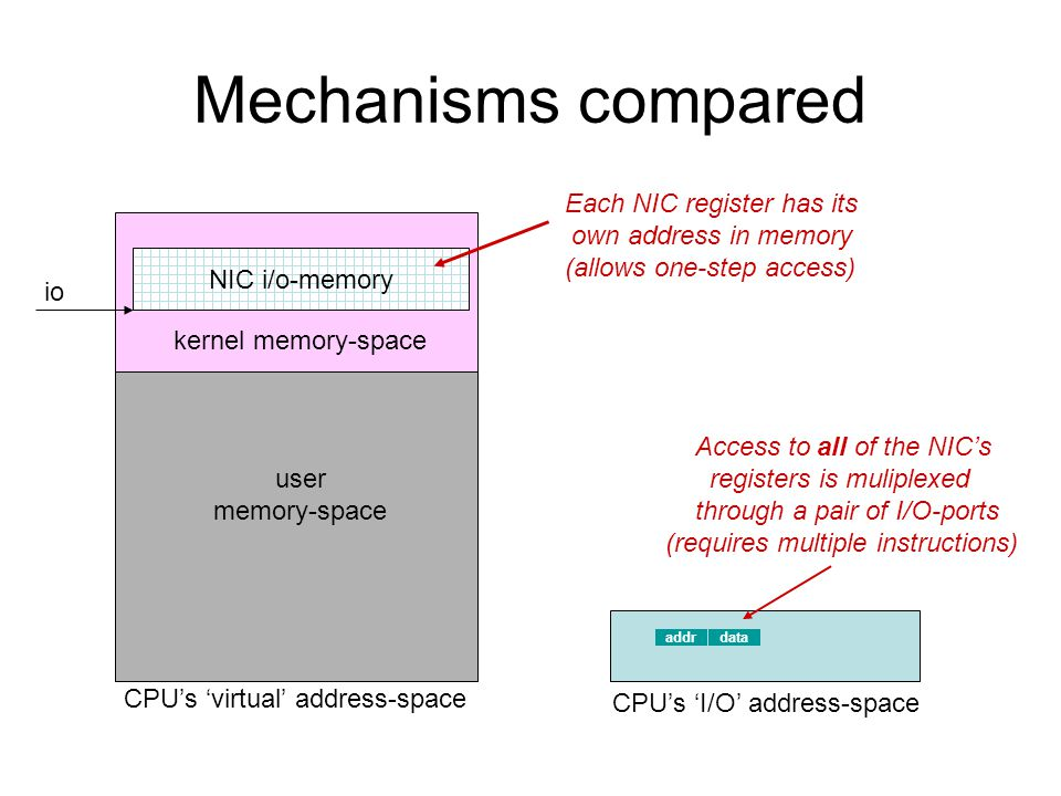 Mechanisms compared kernel memory-space NIC i/o-memory CPU's 'virtual' address-space io user memory-space Each NIC register has its own address in memory (allows one-step access) addrdata Access to all of the NIC's registers is muliplexed through a pair of I/O-ports (requires multiple instructions) CPU's 'I/O' address-space