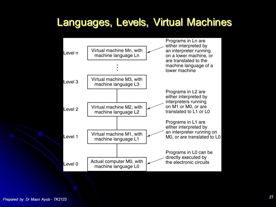 Prepared by: Dr Masri Ayob - TK Languages, Levels, Virtual Machines A multilevel machine