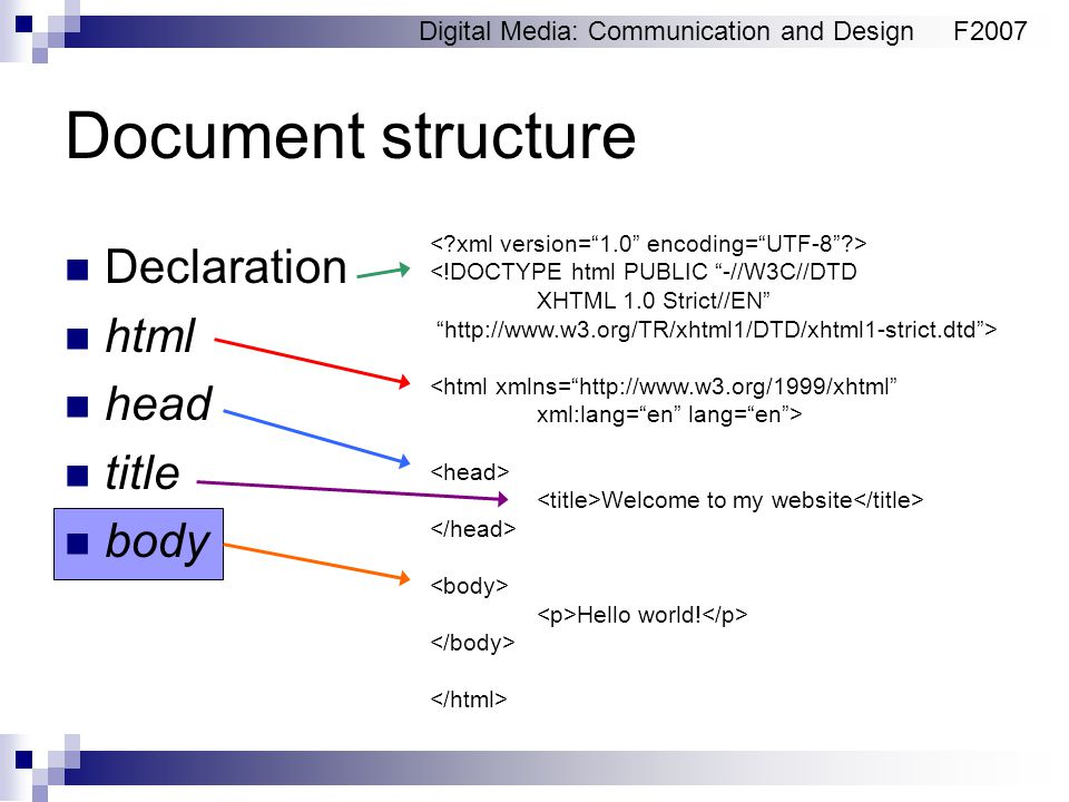 Digital Media: Communication and DesignF2007 Document structure Declaration html head title body <!DOCTYPE html PUBLIC -//W3C//DTD XHTML 1.0 Strict//EN   > <html xmlns=   xml:lang= en lang= en > Welcome to my website Hello world!