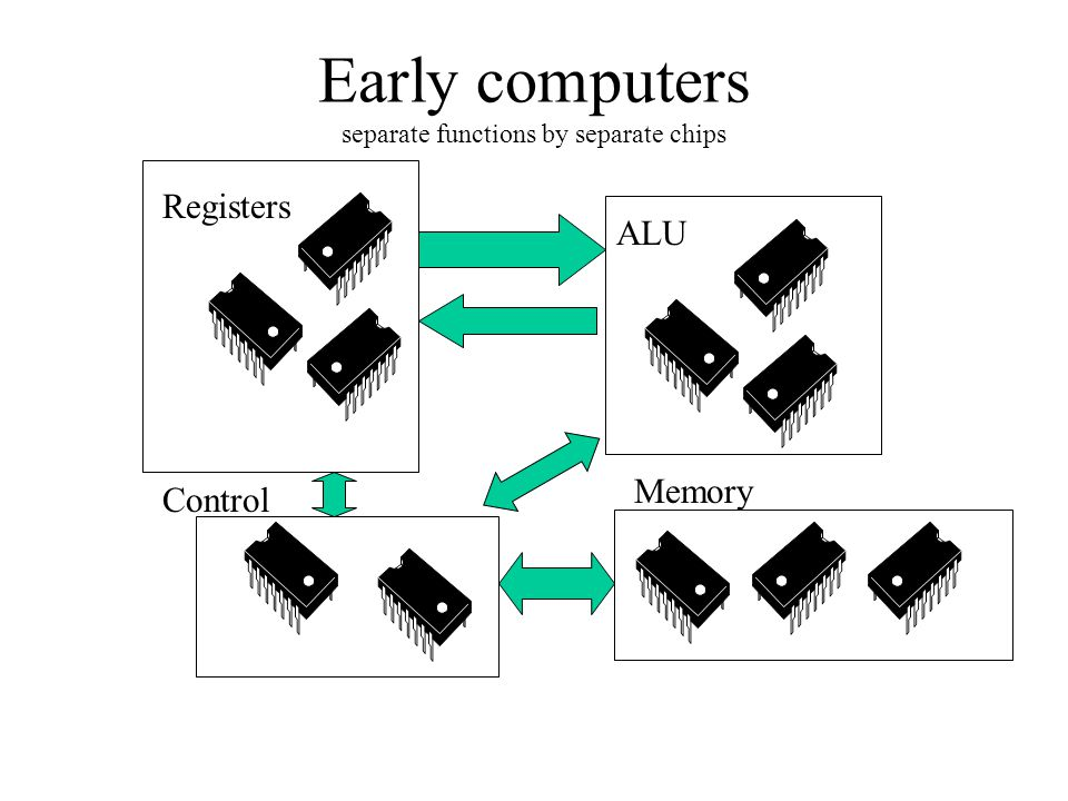 Control Memory ALU Registers Early computers separate functions by separate chips