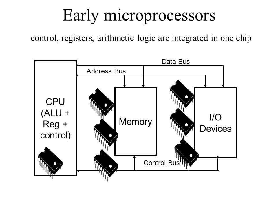 Control Bus I/O Devices Memory CPU (ALU + Reg + control) Data Bus Address Bus Early microprocessors control, registers, arithmetic logic are integrated in one chip