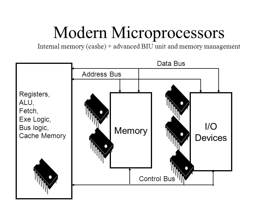 Modern Microprocessors Internal memory (cashe) + advanced BIU unit and memory management I/O Devices Memory Data Bus Address Bus Control Bus Registers, ALU, Fetch, Exe Logic, Bus logic, Cache Memory