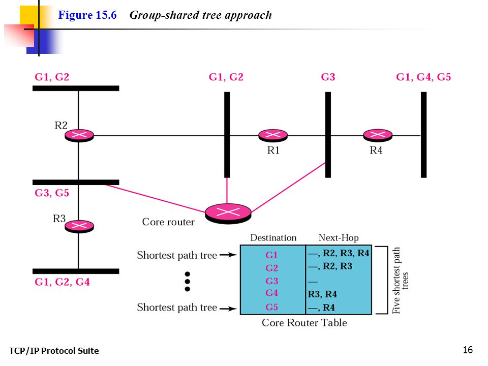 TCP/IP Protocol Suite 16 Figure 15.6 Group-shared tree approach