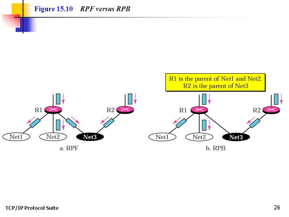 TCP/IP Protocol Suite 26 Figure 15.10 RPF versus RPB